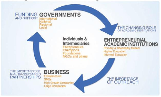 evaluating the role and importance of entrepreneurship commerce essay Learn about evaluating training and results in this topic from the  evaluating results and  and skills needed to perform the task or carry out the role.